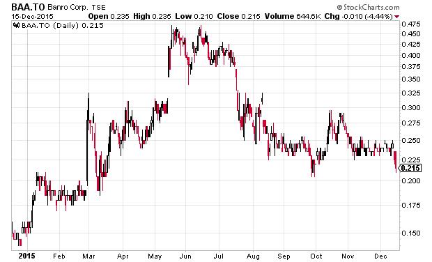 BAA_Chart