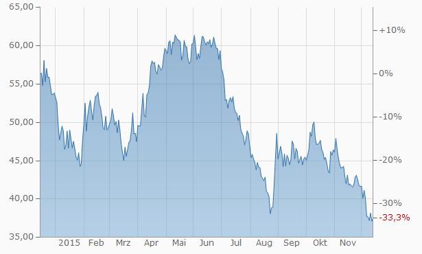 Chart_WTI_Oil