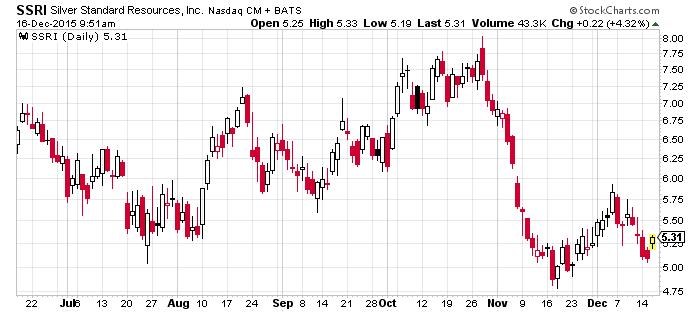SSRI_Chart