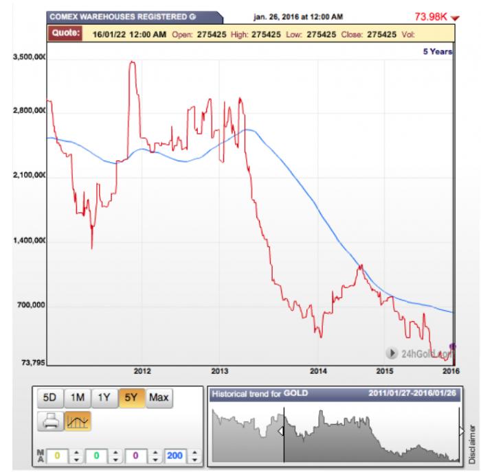 Comex_Gold_inventories