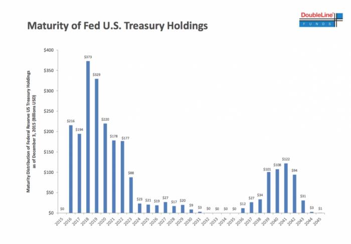 Maturity_US-treasuries