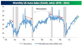 Monthly-US-Auto-Sales&Recessions