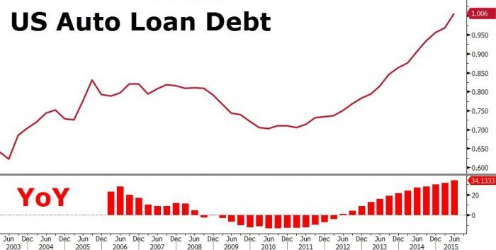 US_Auto_Loans