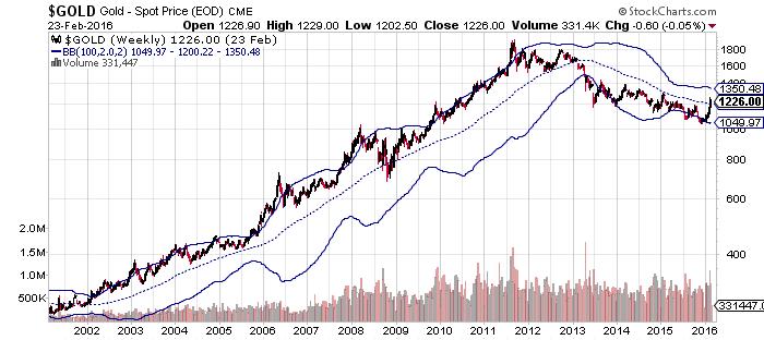 BuySignal_Gold