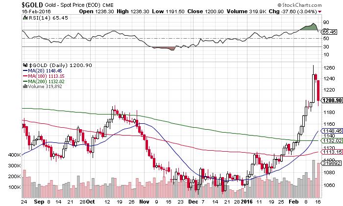 GOLD-Chart-1702