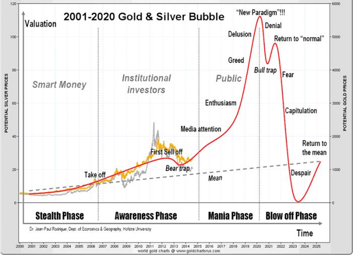 Gold_Silver_BUBBLE_2020