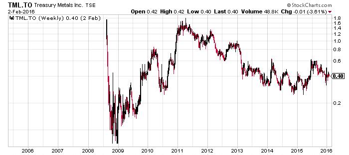 TML_Chart