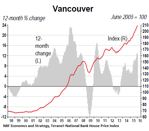 Canada-Vancouver-home-price-index-2016-02