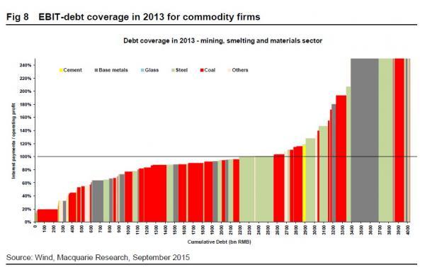 China_Com_DebtCover_Sep2015