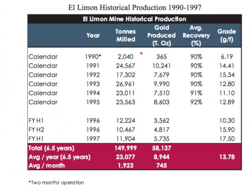 ElLimon_HistoricalProduction