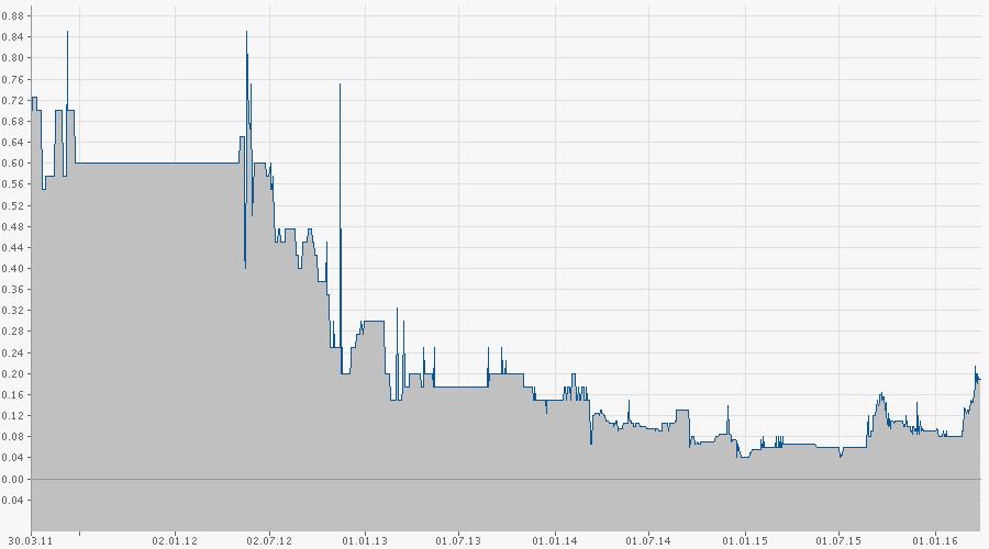 Para_Chart