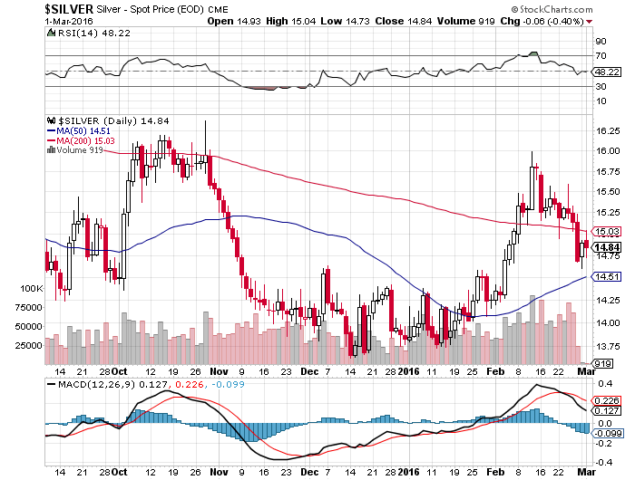SILVER_Chart2March