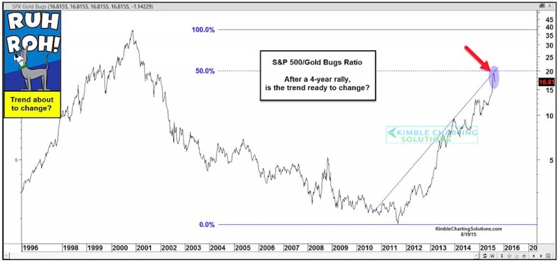 sp-500-to-gold-bugs-ratio-chart-1996-2015