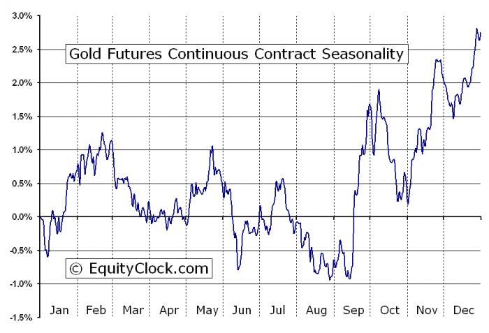 EquityClock_GoldSeasonality