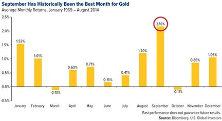 Gold_Seasonality_Monthly