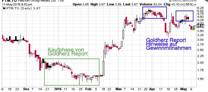 PTM-Chart