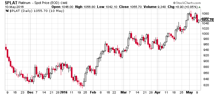 Platinum_Chart