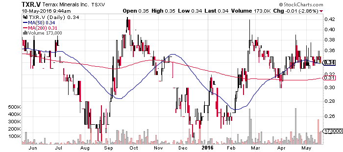 TXR_Chart