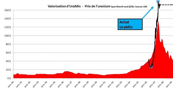 UraMin+Uranium_Chart
