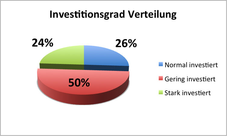 GH_Indikator_Investitionsgrad