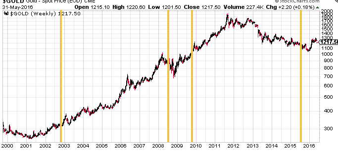 Gold_2000s_Chart