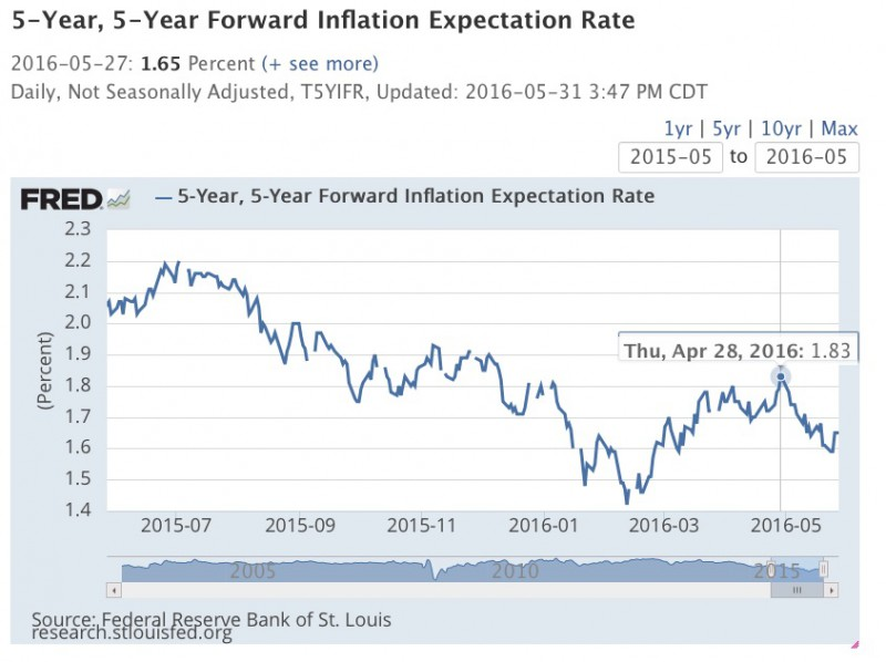 Inflation_Expectation-FRED