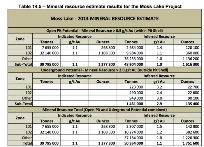 MossLake_Reserves