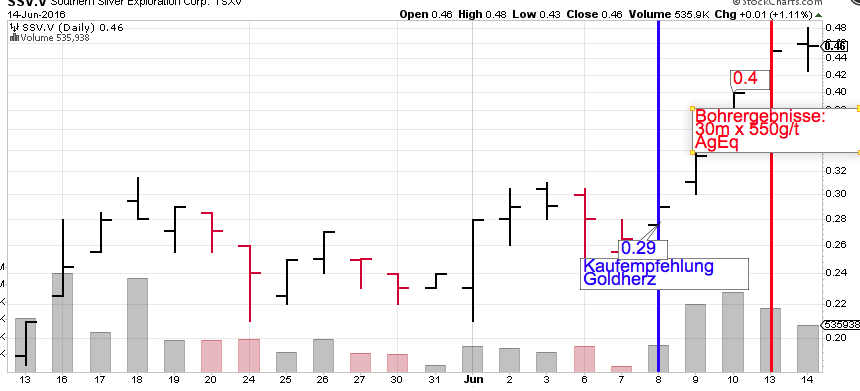 SSV_Chart