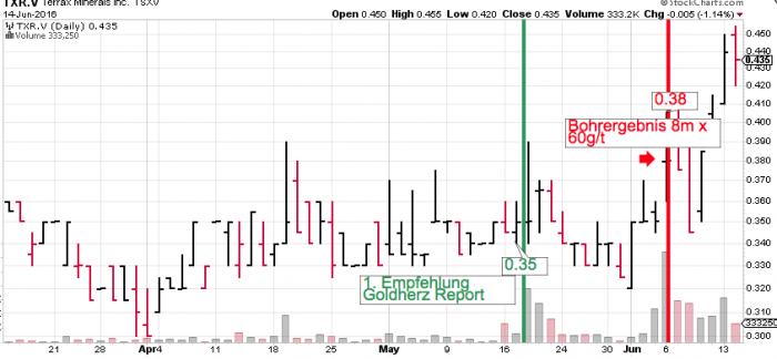 TerraX_Chart