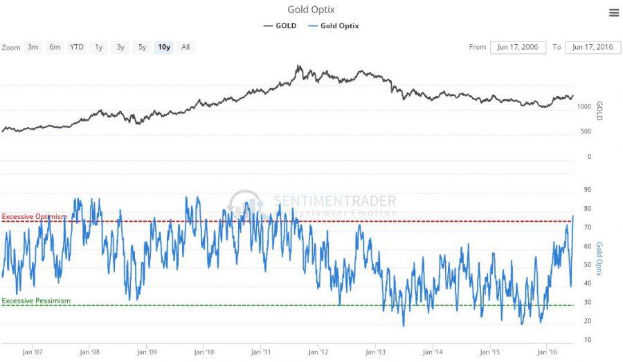 goldoptix190616