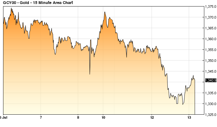 Gold_Intraday_5D