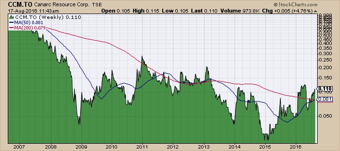 Chart_Canarc