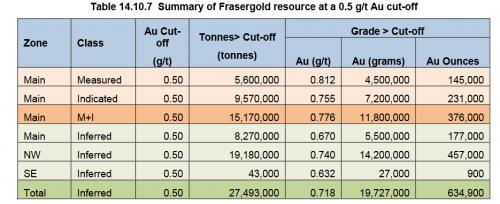 Frasergold_Resource