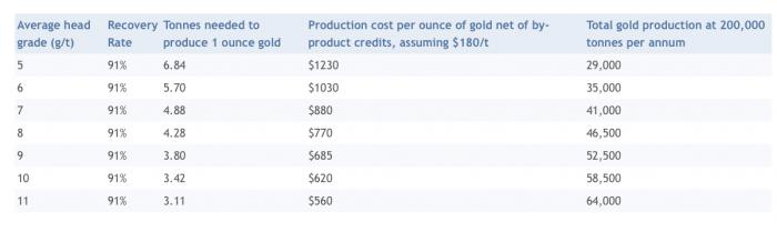 gold_production_knt