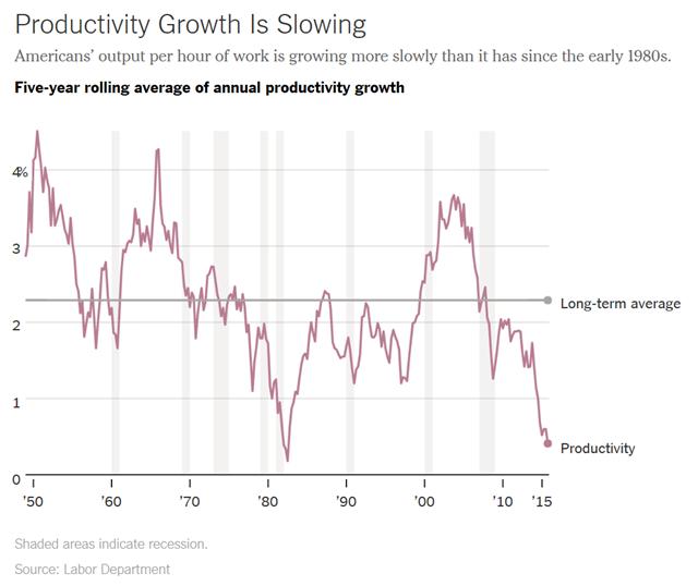 Productivity_lt
