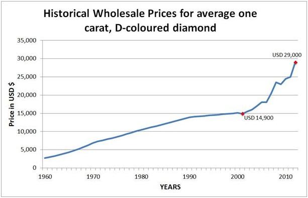 historical_prices_diamonds
