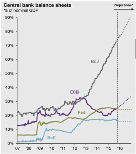 worldcentralbankbalance