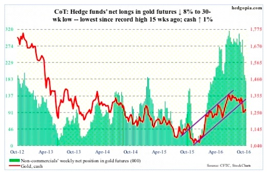 commitment-of-traders-october-21-gold-futures-net-longs