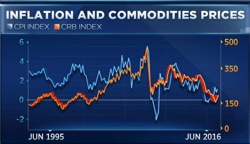 cnbc_inflation_crb