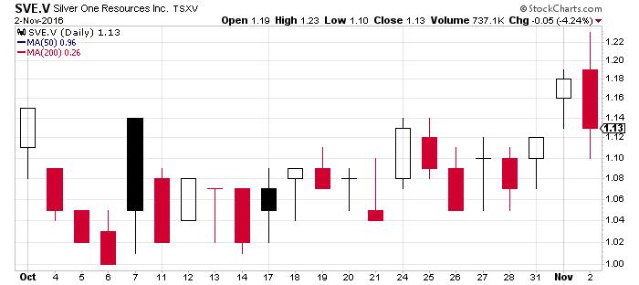 sve_chart