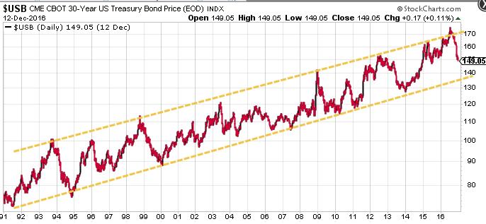 30yr_bonds