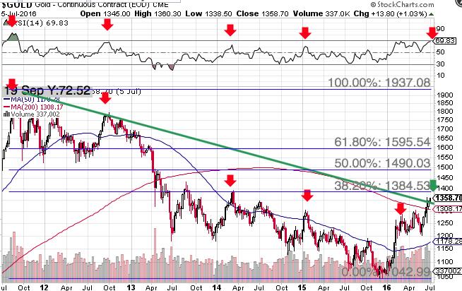 chart_1400_gold_target