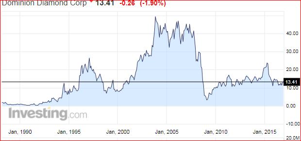 dominiondiamonds_chart