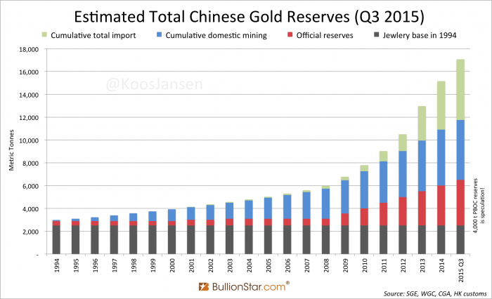 estimated-total-chinese-gold-reserves-4000-tonnes-q3-2015