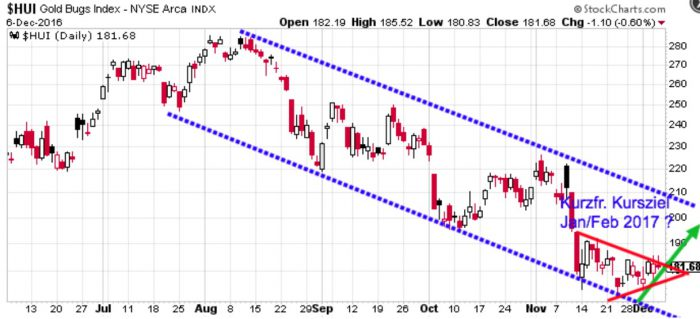 hui-index-chart