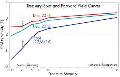 treasury-yield-curve