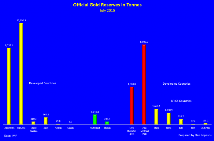 official-gold-reserve-tonnes