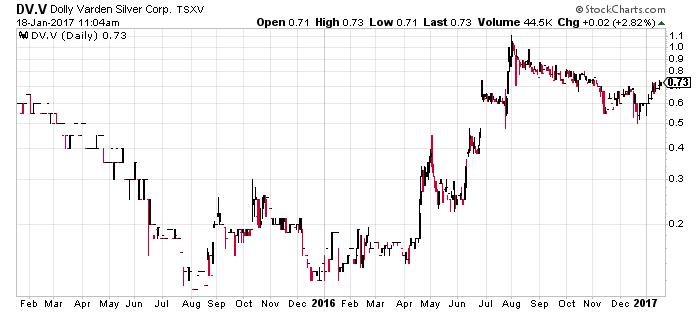 DV-Chart