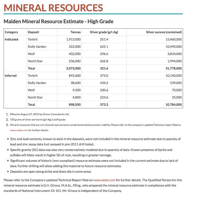 DV-Resources