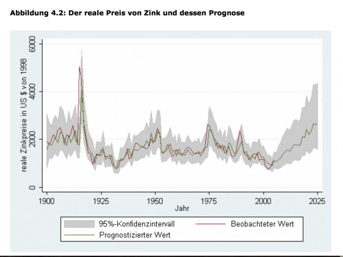 BGR-Bund_Zinkprognose